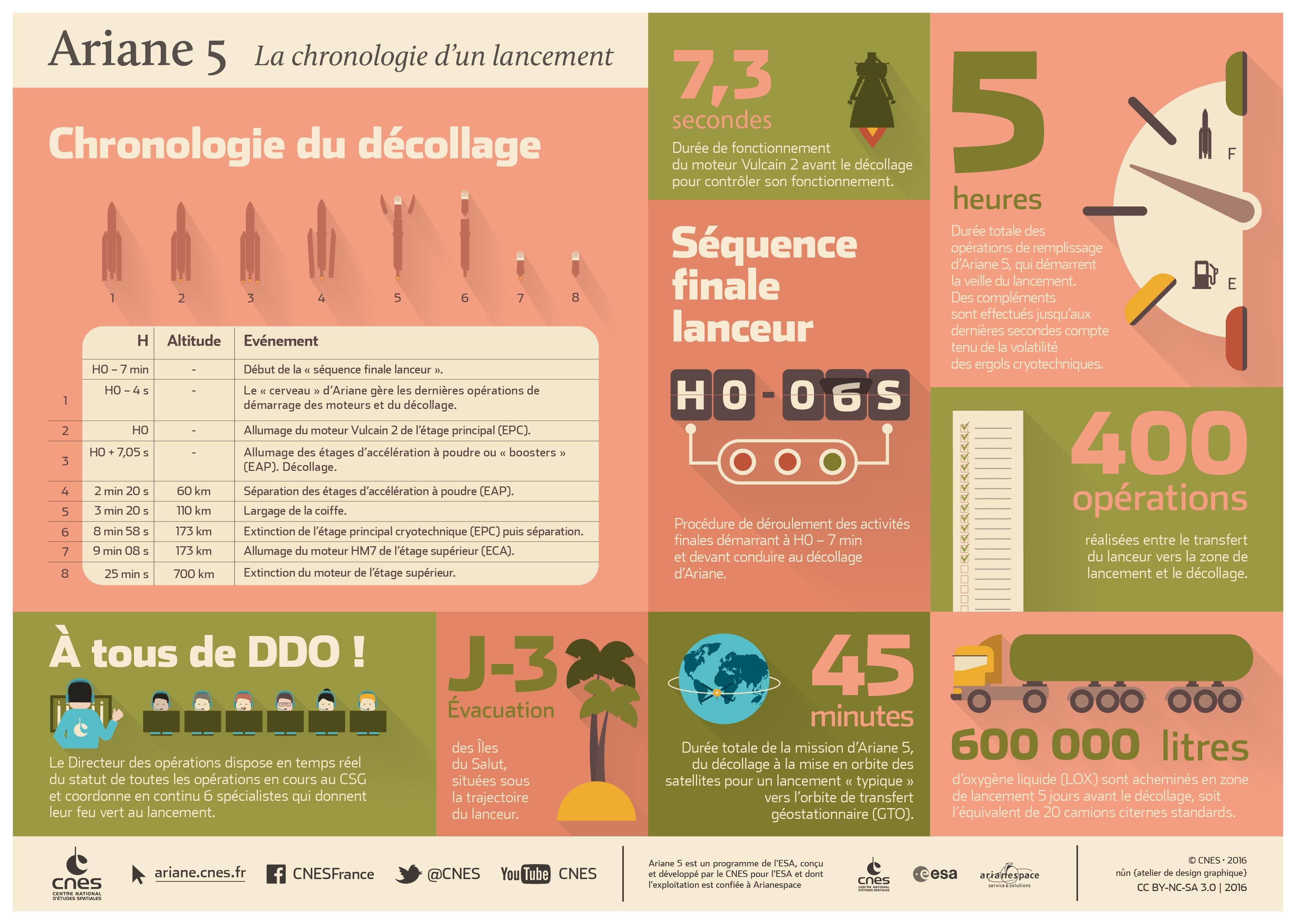 is_infographie-chronologie_ariane5_fr.jpg