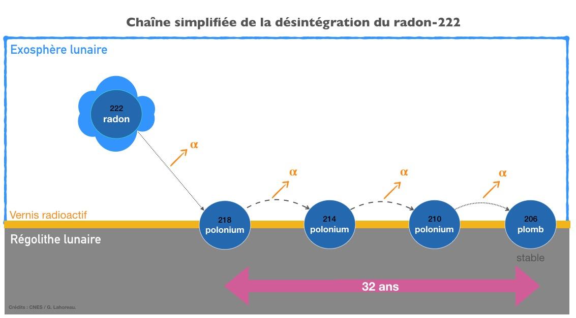 is_chaine_desintegration_radon222.jpg