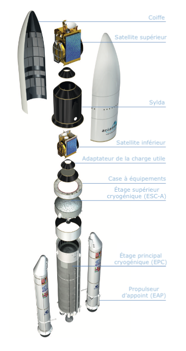 Ariane 5 éclatée